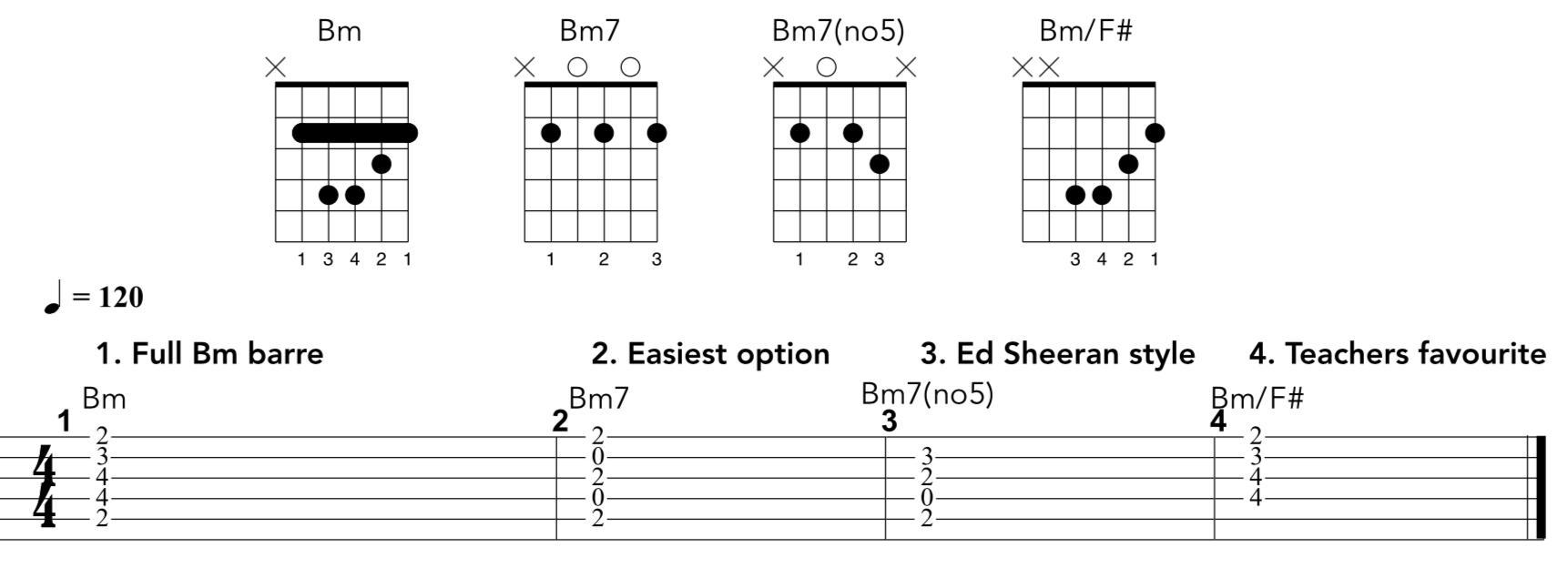 15 barre chord CHEATS you should know   Andy Guitar