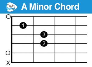 amin chord