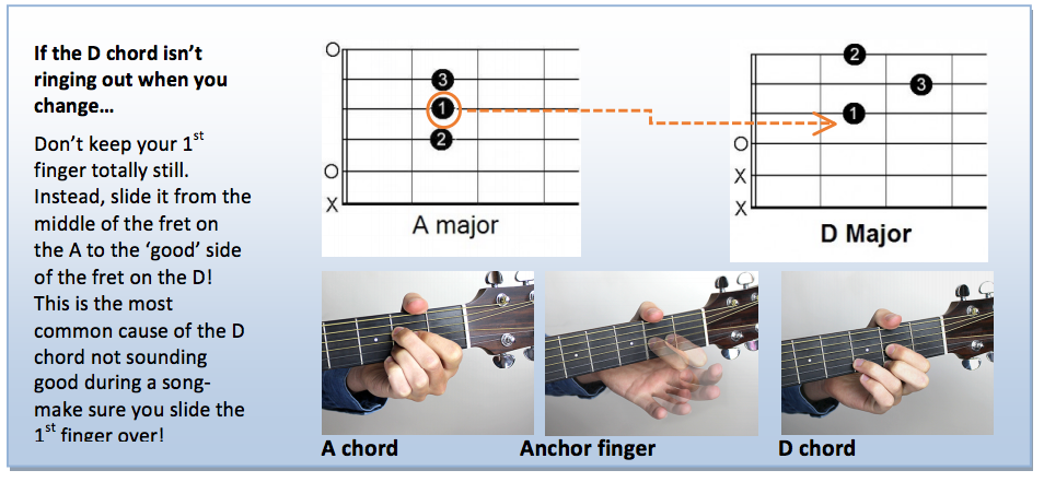 Play 10 Songs With E A D Chords Introduction Andy Guitar