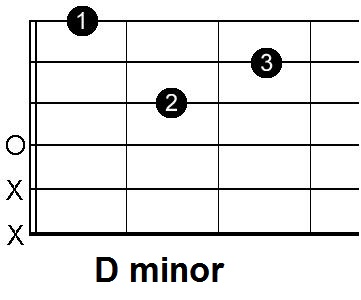 Guitar guitar chords dm : 10 Songs with EASY Minor Chords - Introduction | Andy Guitar
