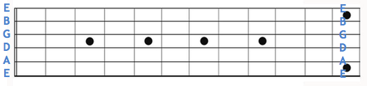 Open string names fretboard