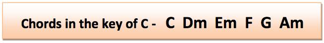 Chords in Key of C