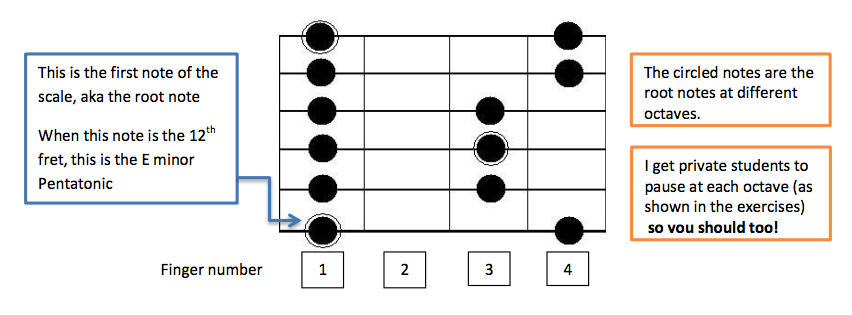 Minor Pentatonic Scale for Guitar