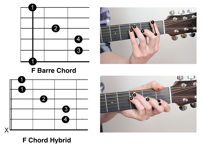 f barre chord